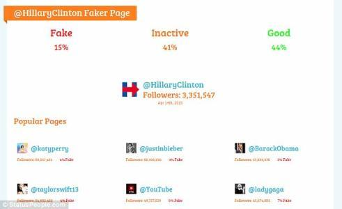 More than 2 MILLION of Hillary Clinton's Twitter followers are fake or never tweet