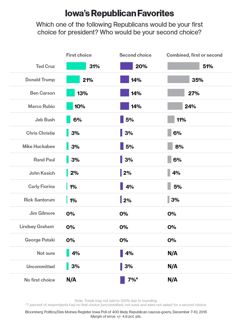 Cruz Soars to Front of the Pack in Iowa Poll; Trump Support Stays Flat