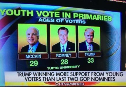 DONALD TRUMP Won More Youth Votes Than McCain, Romney and Hillary Clinton!