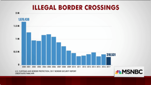 Illegal Immigration: Lies, Damned Lies, and Statistics.