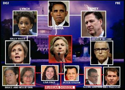 Massive Efforts Made to Hide Nellie Ohr's Involvement in 'Spygate' – She May Be the Link Between Former CIA Head Brennan and His Boss – Obama.