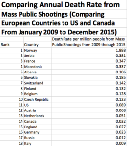 Sorry, Despite Gun-Control Advocates' Claims, U.S. Isn't The Worst Country For Mass Shootings.