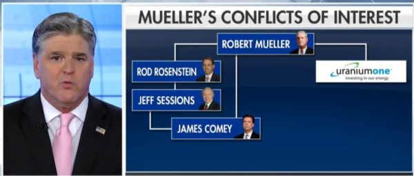 Hannity: Mueller's Investigators Are Partisan Hacks.