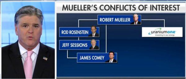 Hannity: Mueller's Investigators Are Partisan Hacks.