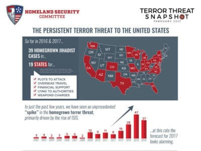 House Report: 'Unprecedented Spike' in Homegrown Terror Threat.